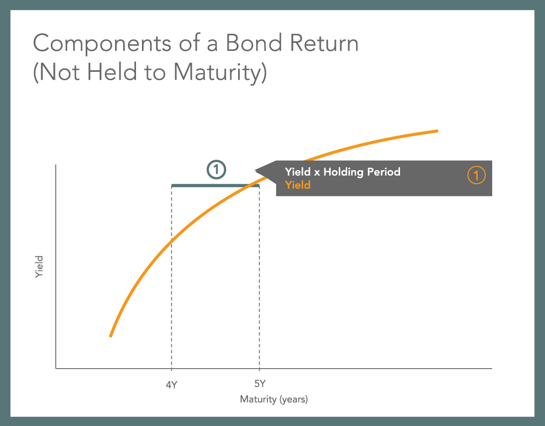 understanding yield to maturity Debt instruments and markets professor carpenter yield to maturity 3 yield of a bond on a coupon date for an ordinary semi-annual coupon bond on a.