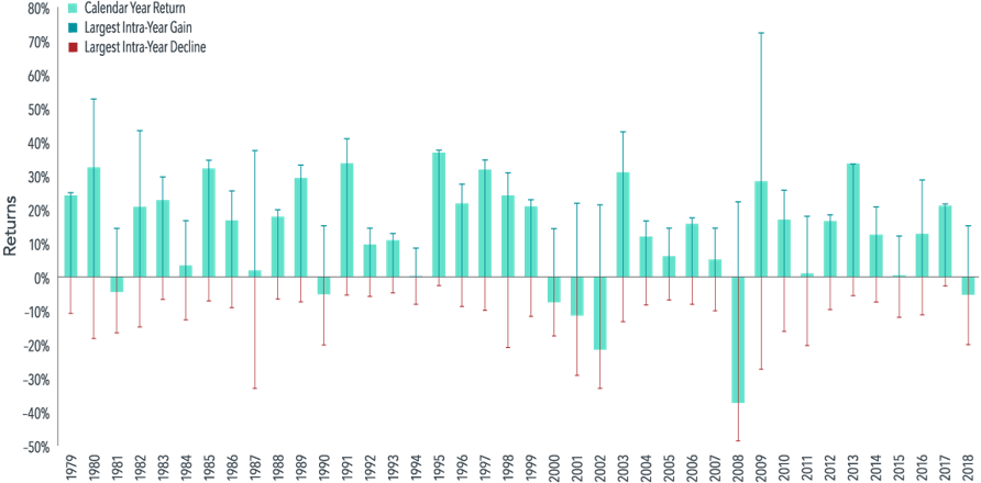 US Market Intra-year Gains and Declines vs. Calendar Year Returns